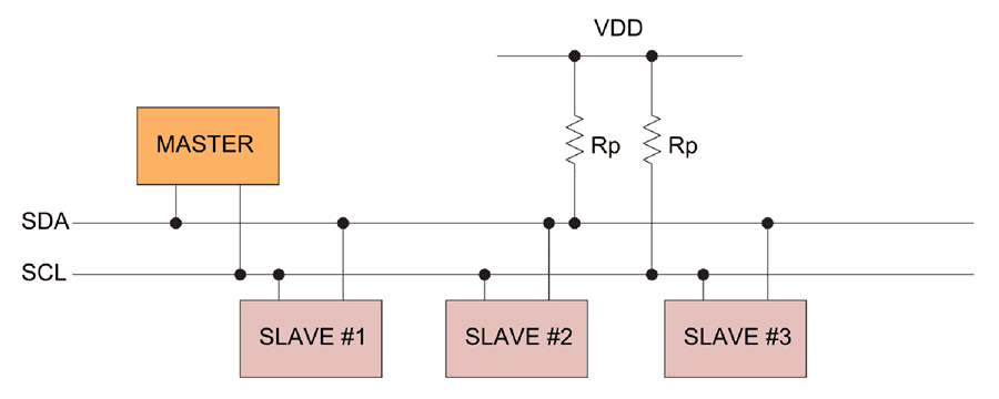 I2C overview