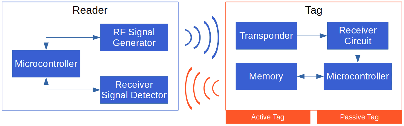 Components in an RFID System
