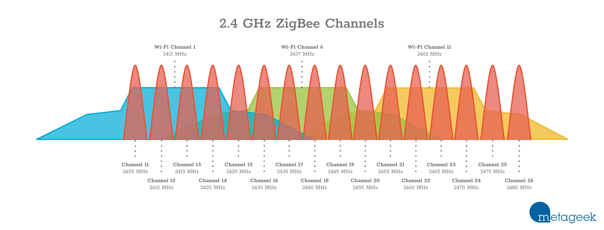 ZigBee and WiFi frequency channels