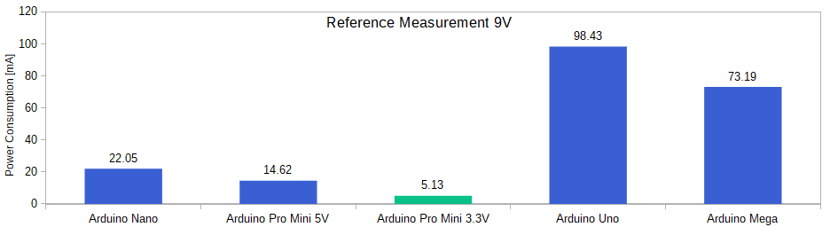 Arduino Power Modes Barchart Reference Measurement 9V