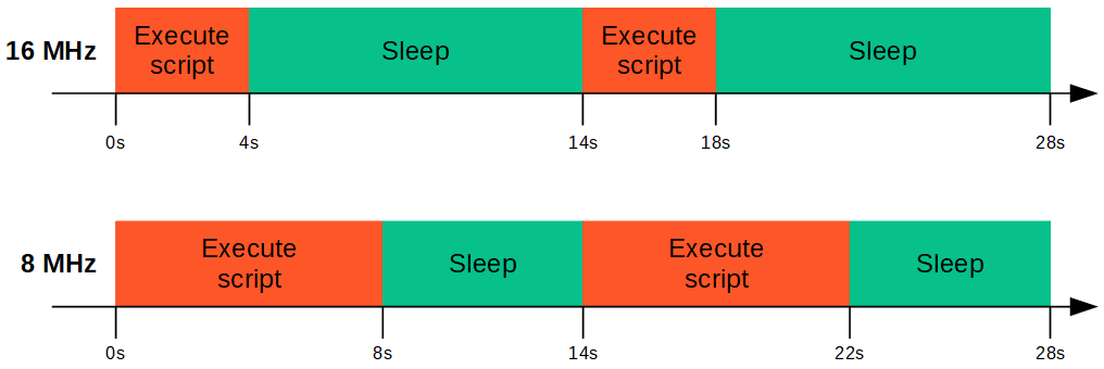 Arduino difference in clock speed