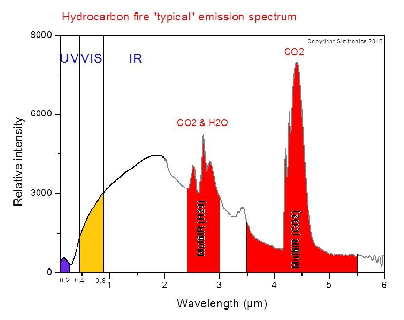 Hydrocarbon fire emission spectrum