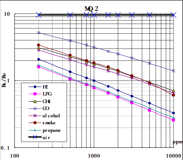 MQ2 Gas Sensor concentration of different gases