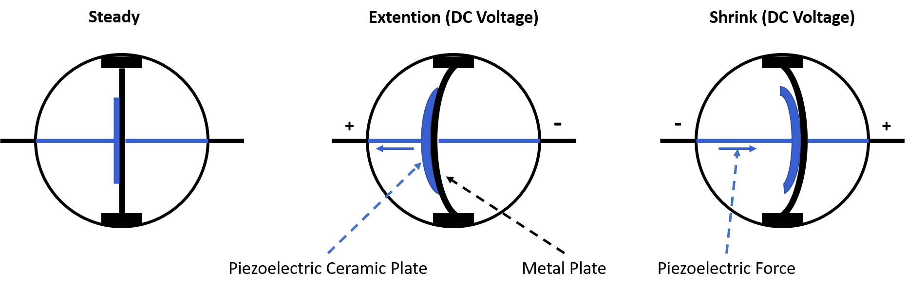 Construction and Functionality of Piezo Buzzer
