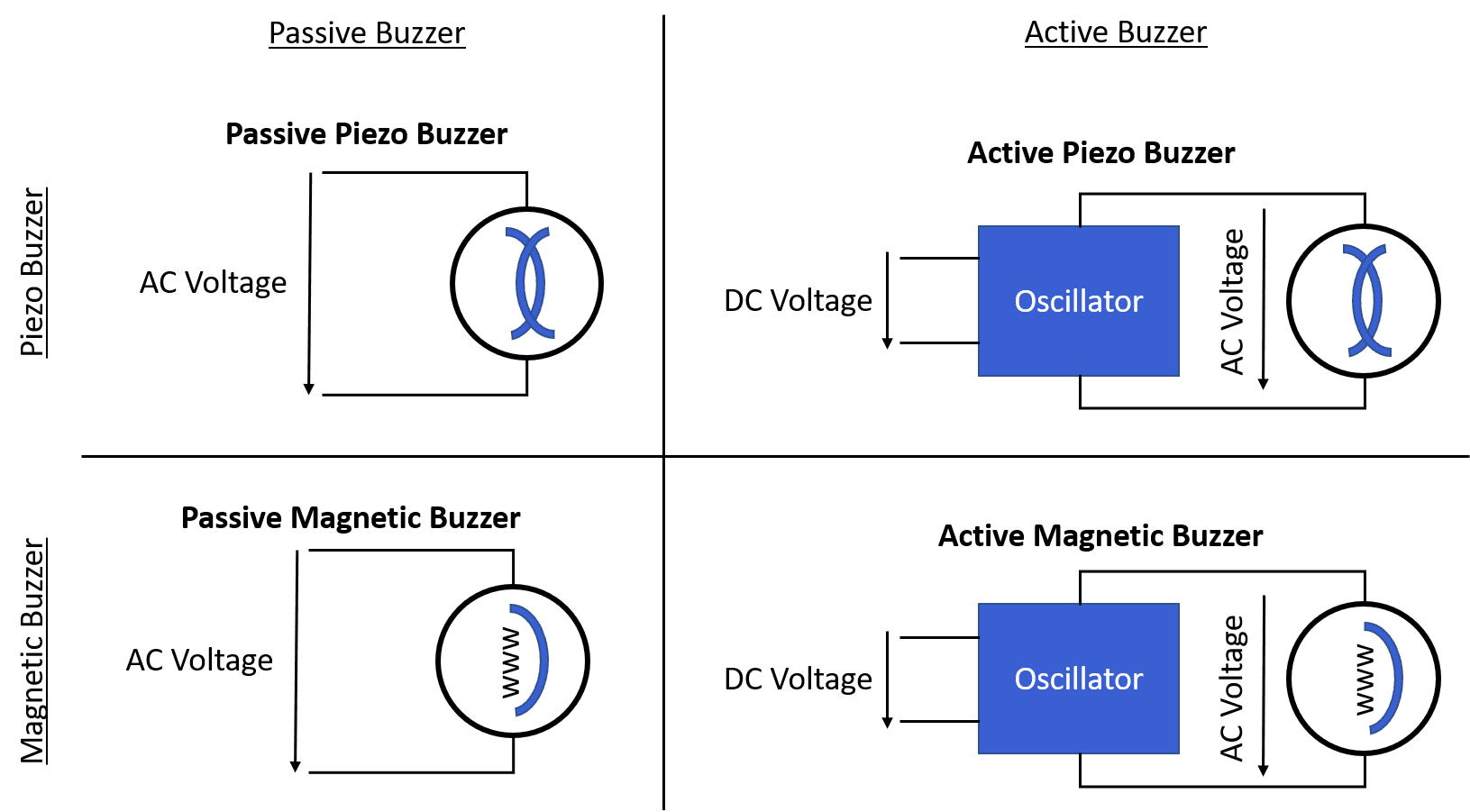 Overview of different types of buzzers