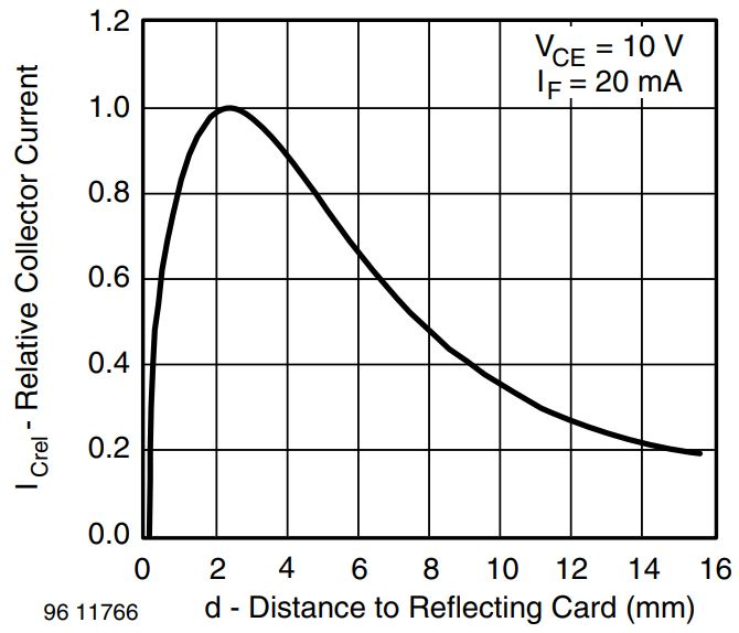 TCRT5000 relative collector current in dependence of operation distance
